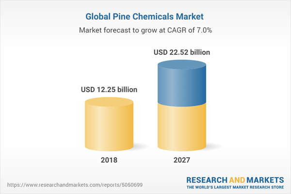 Global Pine Chemicals Market