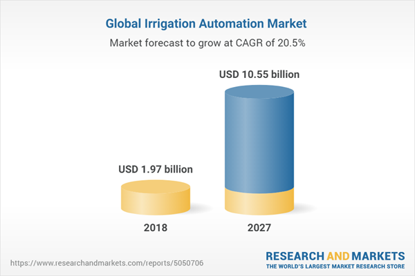 Global Irrigation Automation Market