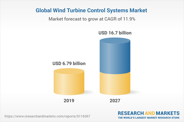 Global Wind Turbine Control Systems Market