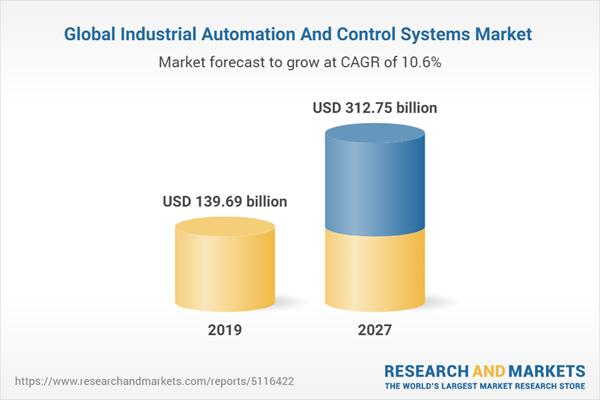 Global Industrial Automation And Control Systems Market