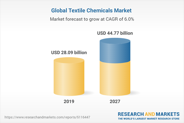 Global Textile Chemicals Market