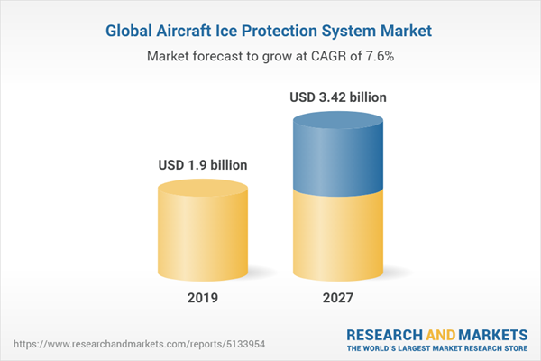 Global Aircraft Ice Protection System Market