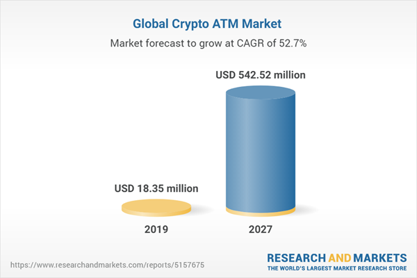 Global Crypto ATM Market