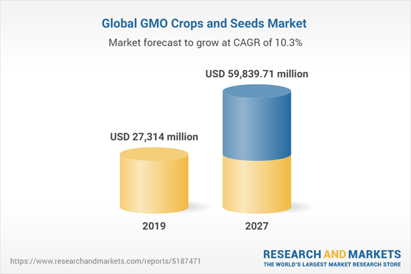 Global GMO Crops and Seeds Market