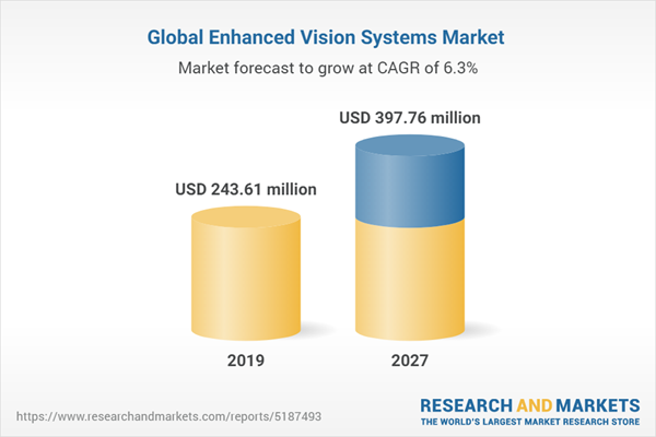 Global Enhanced Vision Systems Market