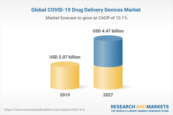 Global COVID-19 Drug Delivery Devices Market