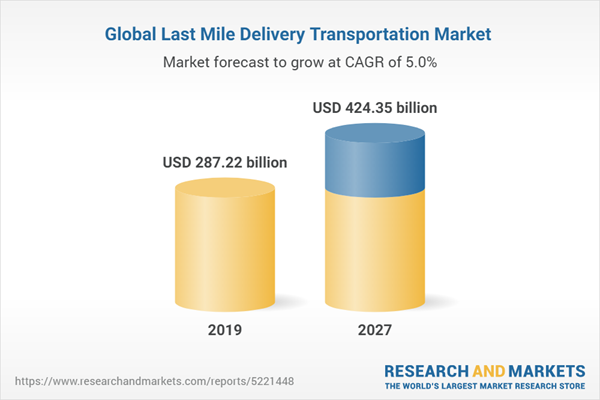Global Last Mile Delivery Transportation Market