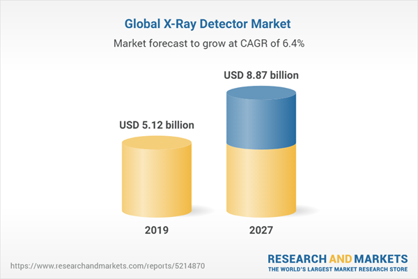 Global X-Ray Detector Market