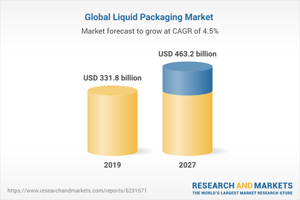 Global Liquid Packaging Market