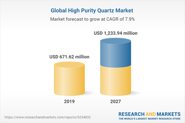 Global High Purity Quartz Market