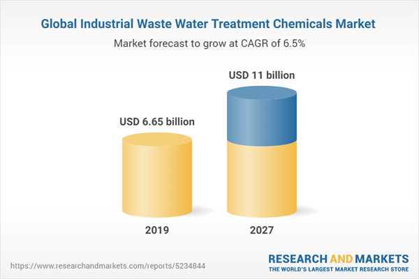 Global Industrial Waste Water Treatment Chemicals Market