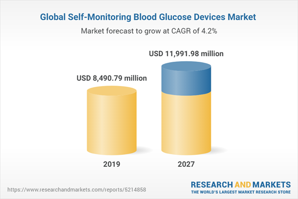 Global Self-Monitoring Blood Glucose Devices Market