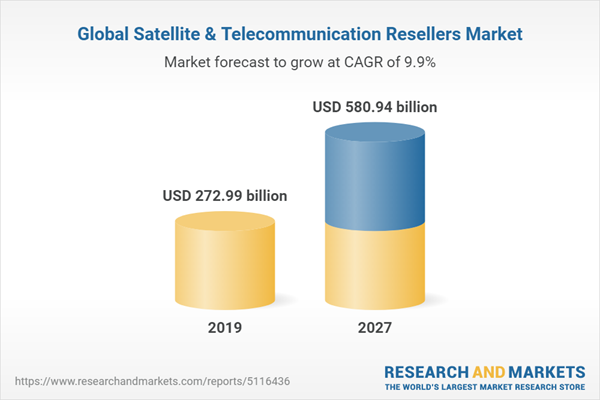 Global Satellite & Telecommunication Resellers Market