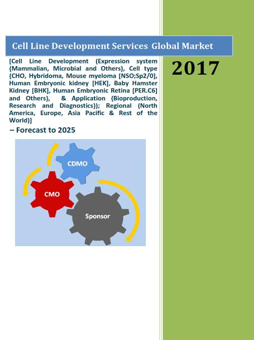 Cell Line Development Services Global Market - Forecast to 2025